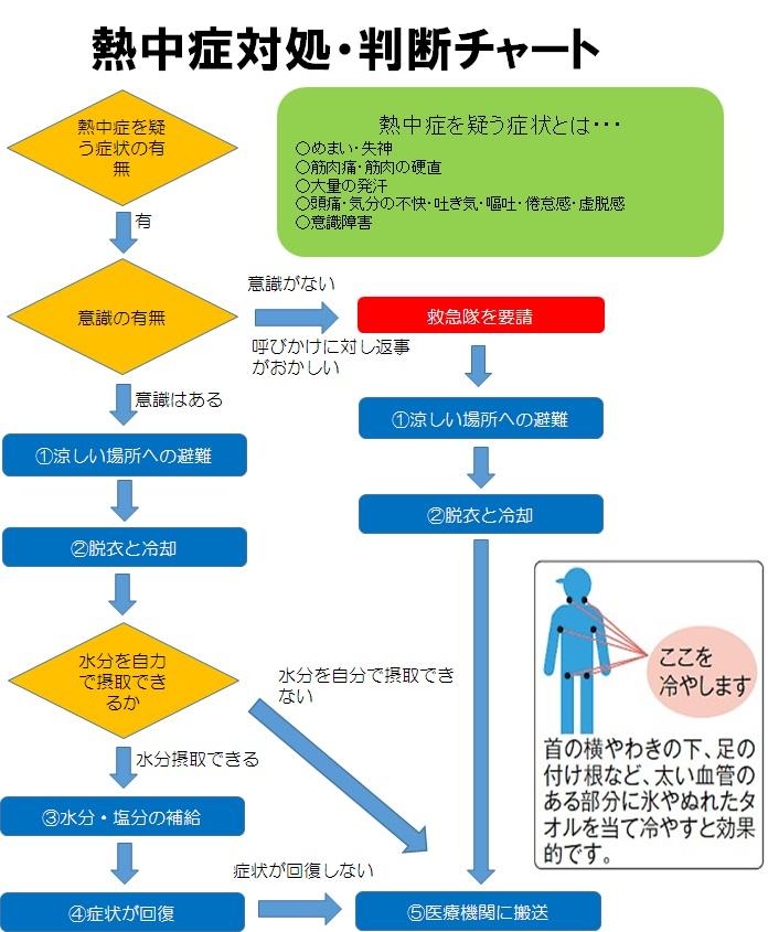 熱中症01図